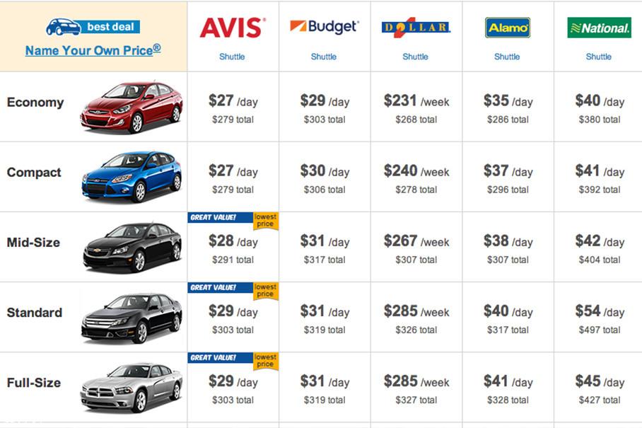 通过横向对比价格,我们可以在网站中找出最经济、最便捷的车型。根据自己制定的行程计划确定租期。(很多公司都会根据不同的租赁天数制定优惠计划)