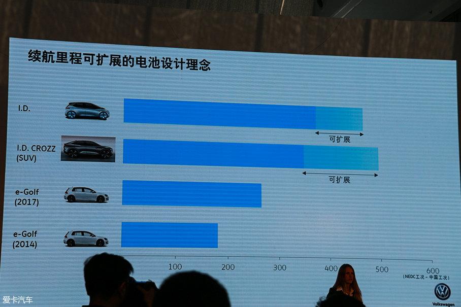 电动汽车;大众电气化;大众e-Golf;大众I.D.