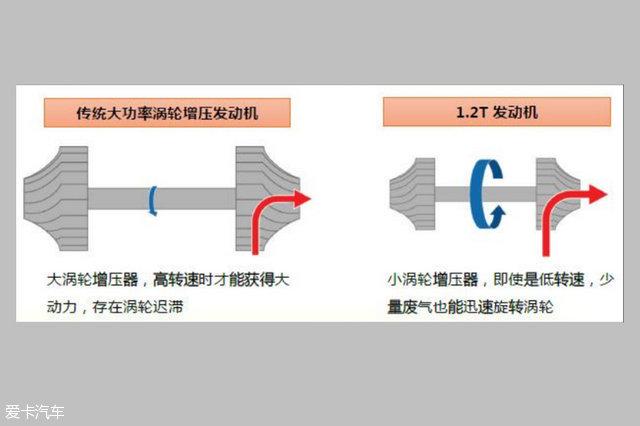 丰田1.2T发动机技术解析