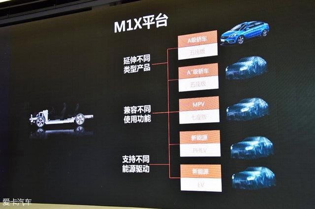 奇瑞M1X平台
