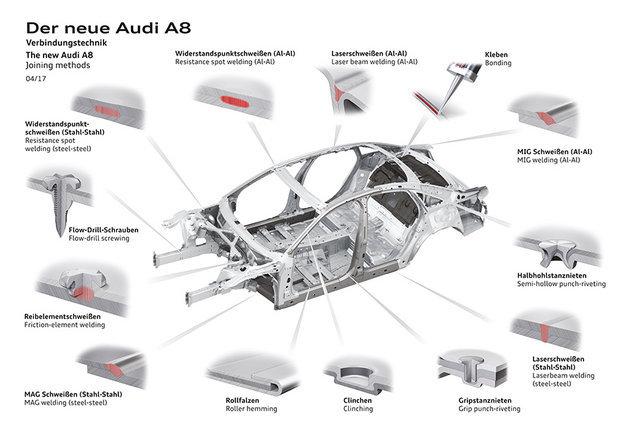 新一代奥迪A8车身