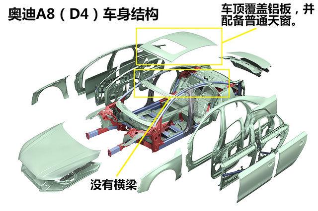 奥迪A8车身结构