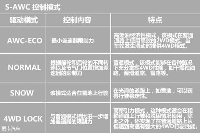 三菱S-AWC超级全轮驱动;三菱S-AWC解析;