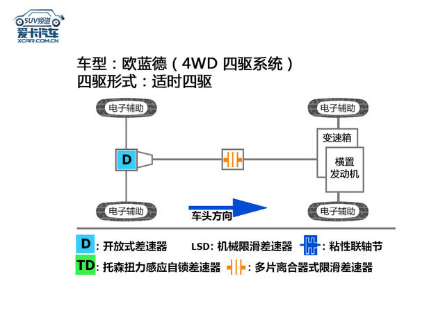 三菱S-AWC四驱系统解析;欧蓝德
