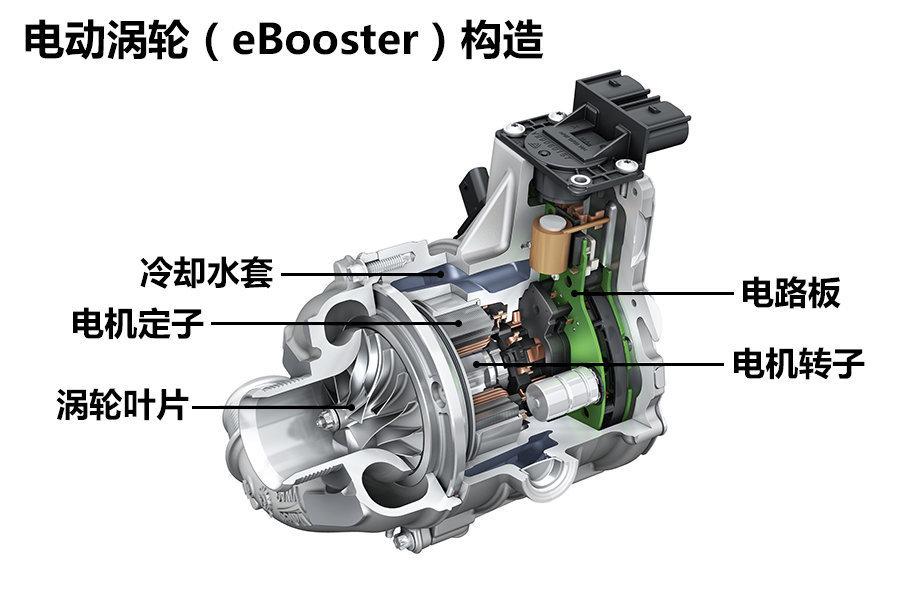 电动涡轮和普通涡轮在进气端的构造基本相同,只是排气端的涡轮叶片换成了驱动电机。正是右边的电机来驱动左边的涡轮叶片旋转,达到增压的目的。