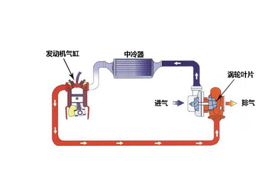 普通涡轮增压的工作原理很简单,发动机排出的废气驱动排气端涡轮叶片转动,进气端叶片也跟着转动,从而压缩新鲜空气进入发动机。这里要注意一点,涡轮旋转的动力来源是发动机废气。