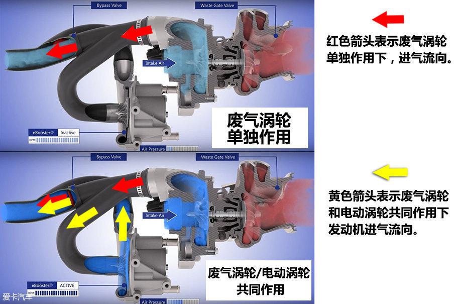 在奔驰M256发动机上,普通废气涡轮和电动涡轮布局。由博格华纳提供的eBooster电动涡轮布置在废气涡轮之后,起到辅助作用。