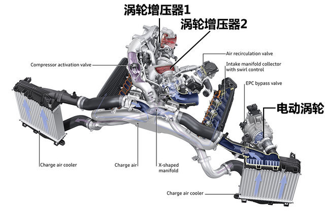 电动涡轮;奥迪SQ7