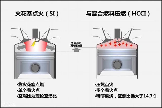 马自达第二代创驰蓝天技术;马自达;SKYACTIV-X;压燃