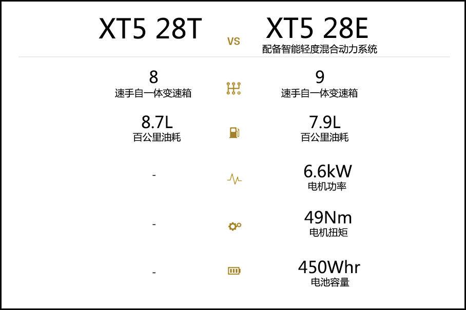 凯迪拉克XT5