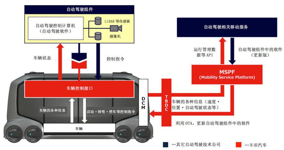 丰田认为开放自动驾驶模块,不仅可以加强与科技公司的合作,也可以让自己在选择自动驾驶模块方面有更多选择,对于丰田来说确实可以带来双赢。