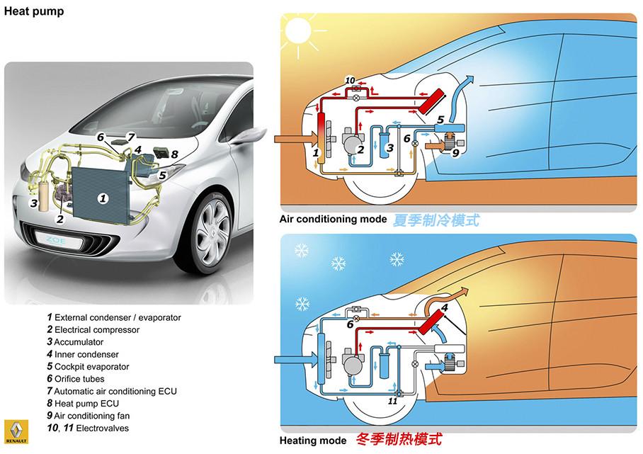 """在自然界中没有""""冷量""""的概念,所谓制冷只是将热量搬运到室外,夏季空调既是运用这一原理降低室内温度。而冬季,可通过将搬运的方向调转,把室外的热量搬进车内,实现提供热能的目的。"""