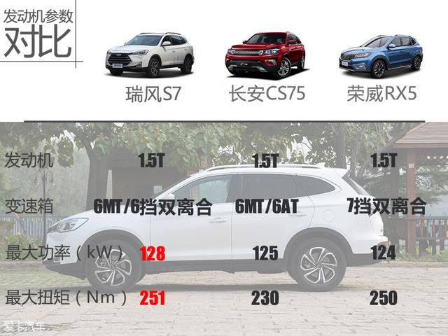 SUV评价体系-瑞风S7