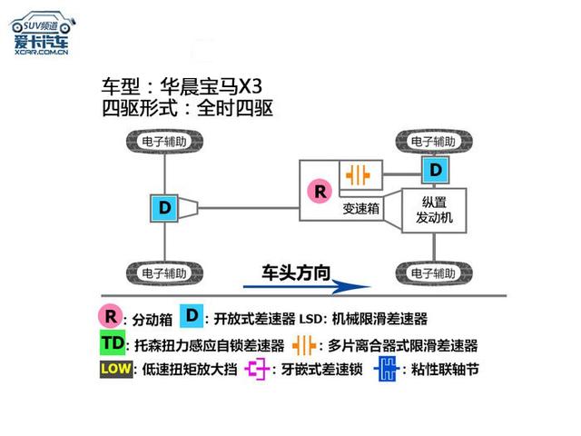 华晨宝马X3