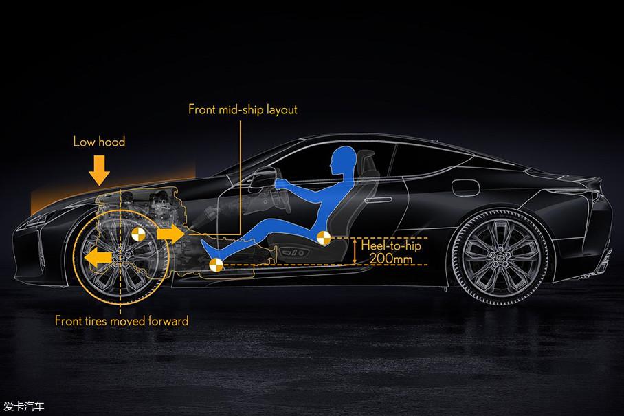 在GA-L平台下,车辆的前轮会更加靠前,发动机布置相对前轮轴会更加靠后,偏向中前置发动机布局,这样的布局形式可以让车辆的前后配重更加均衡。