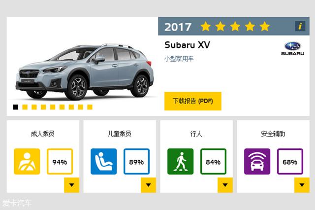 E-NCAP最佳车型;2017年度E-NCAP最佳车型