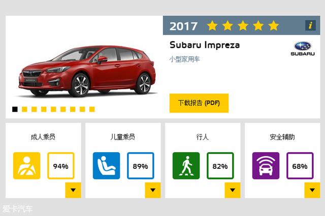 E-NCAP最佳车型
