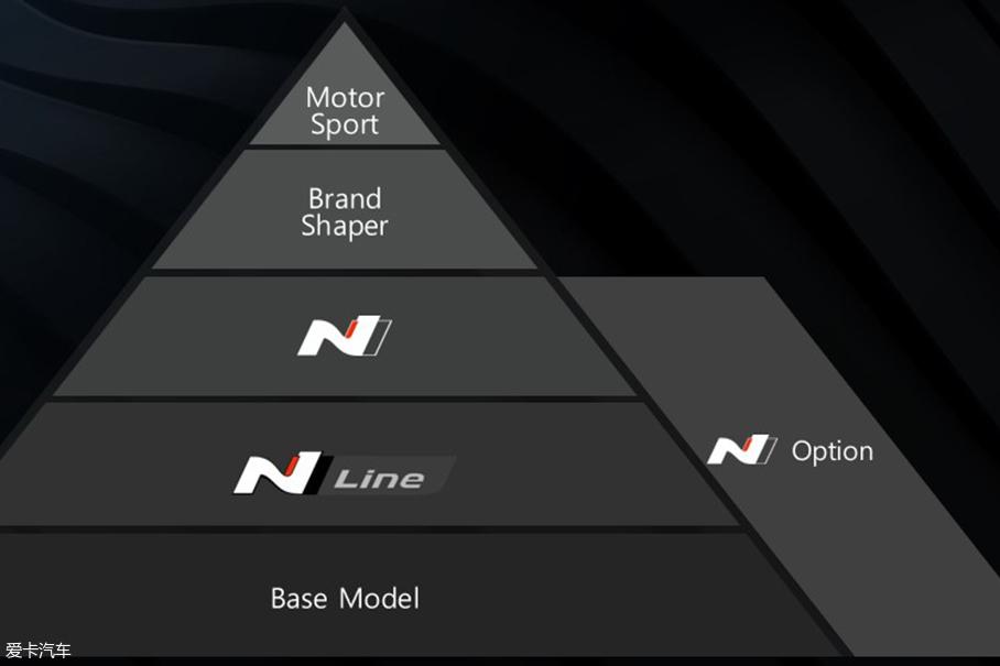 现代i30 N;现代N系列
