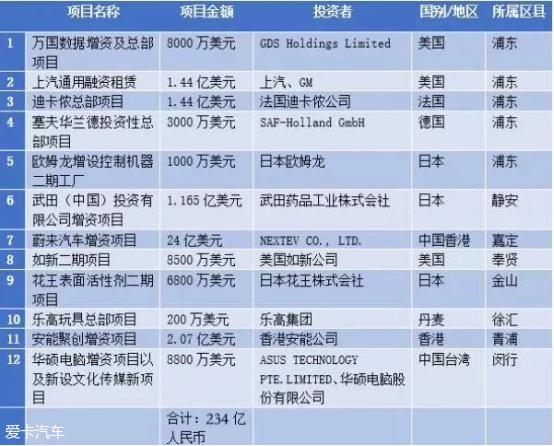 蔚来上海增资24亿美元