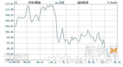 成品油下调窗口下月开启 最快7月8日下调