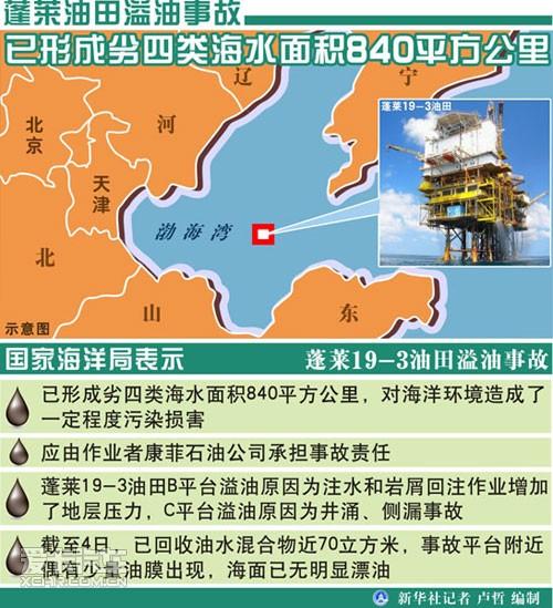 康菲中国溢油事故将对渤海生态造成长期影响
