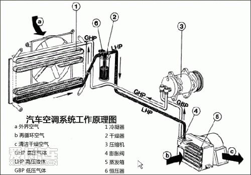 汽车空调系统工作原理