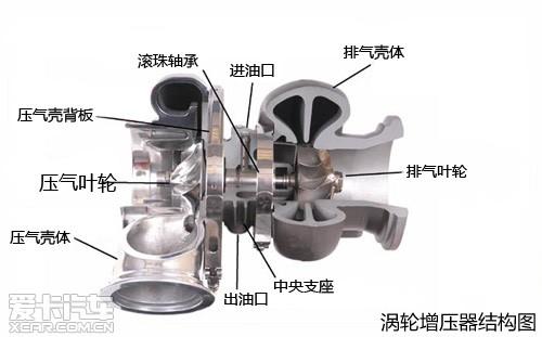 涡轮增压_涡轮增压中泠热温度高