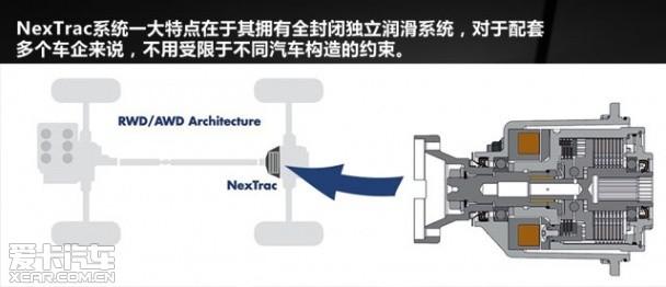 博格华纳NexTrac适时四驱 国产化生产