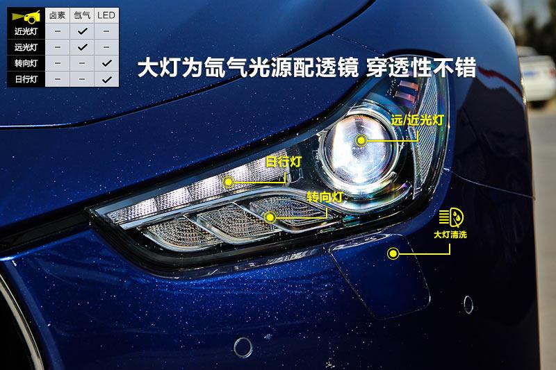 汽车大灯结构图解