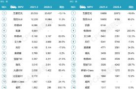 谁是各细分车型市场销量冠军?解读5月汽车销量排名数据