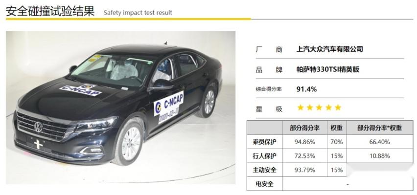 如何评价C-NCAP今年首批测试车型中,帕萨特五星上榜?-爱卡汽车爱咖号