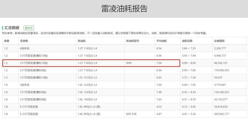 丰田凌尚对比雷凌,加长5厘米贵3万划算吗?
