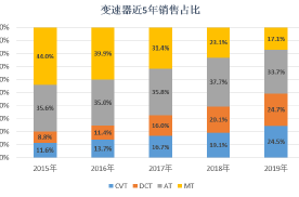 哪种变速器更好更稳定?AT、CVT还是DCT!