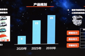 红旗新产品规划曝光 全新MPV车型或将2022年量产