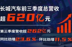 长城汽车市值破2000亿 三季度营收超262亿元