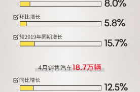 广汽集团4月销量达17.5万辆 同比大增20% 新能源车增速
