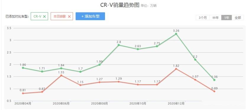 CR-V优惠1.4万,皓影优惠1.8万,为啥CR-V更畅销?