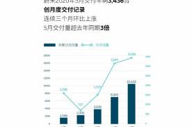 5月同比增长215.5%,蔚来汽车销量再创新高,今年销量破万