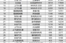 43款MPV销量盘点 五菱宏光超3万辆 1千辆以下车型20款