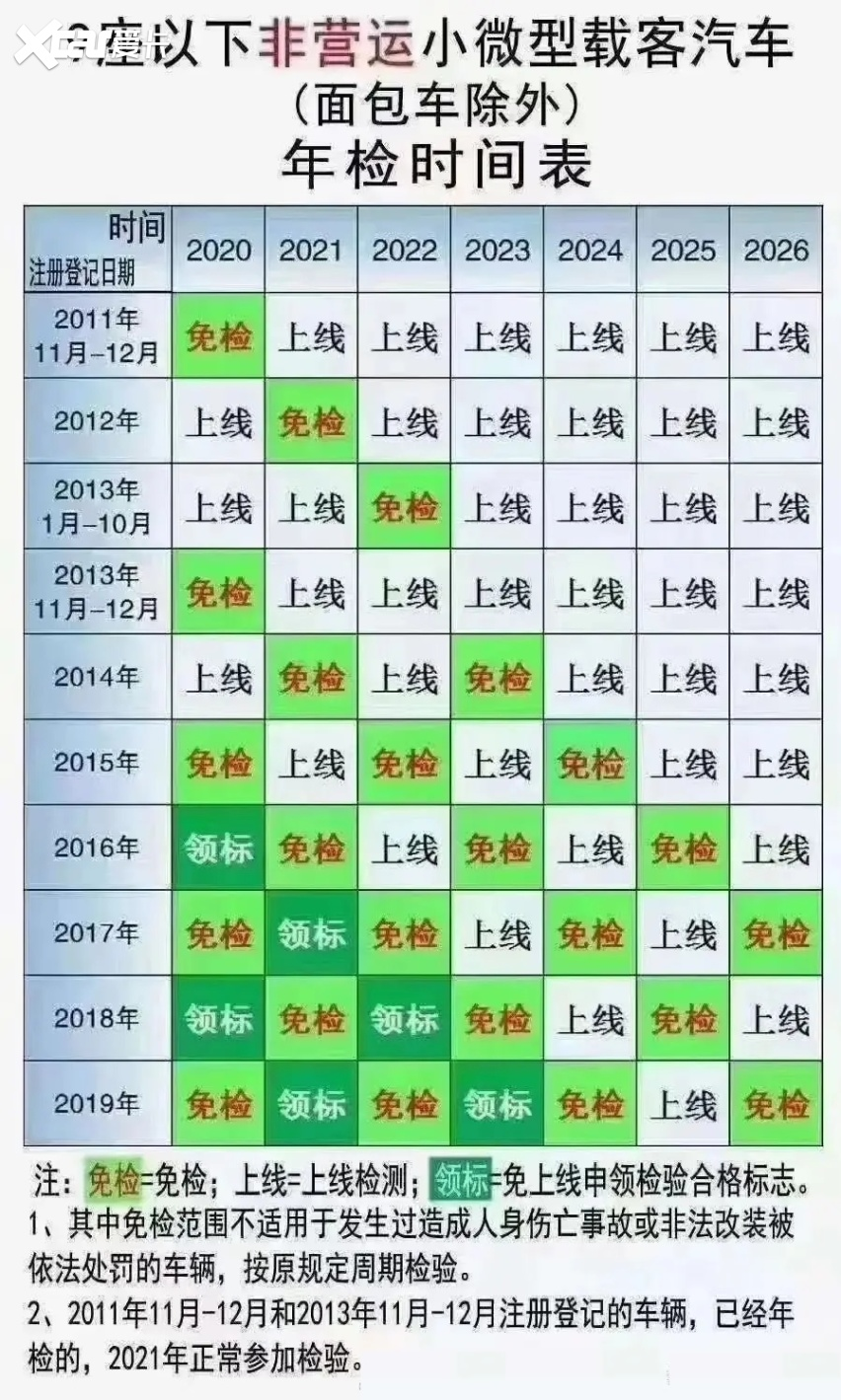 7座6年免检正式实施,2+2+3和2+3+2,买哪个更合适?