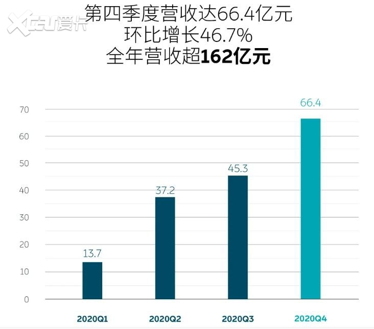 造车新势力三强2月份成绩单:小鹏+理想<蔚来