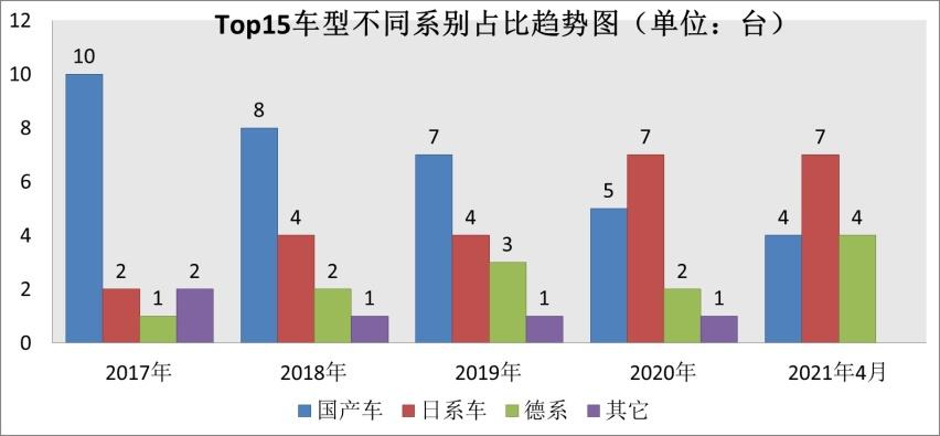 """五大SUV销冠:CR-V终结国产""""8年冠"""",奥迪Q5L暴涨!"""