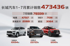 皮卡月销过2万,长城7月销售78,339辆,同比上涨30%