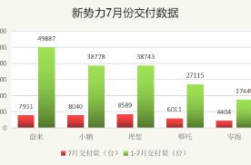 观察丨蔚来7月交付量沦为第三,小鹏、理想均破八千实现反超!
