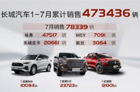 """7月销量同比大涨三成 长城汽车迎来下半年""""开门红"""""""
