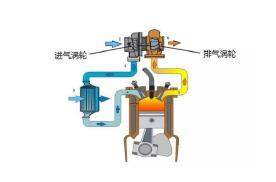 涡轮增压技术那么好,但为什么依旧被称为是鸡肋配置?