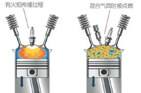 油耗降低动力增强,马自达压燃技术有多强?