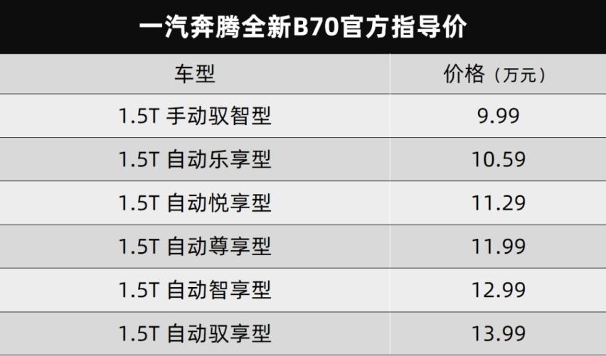 《【华宇测速注册】奔腾全新B70上市、恒大汽车恒驰1实车曝光...丨今日车闻》