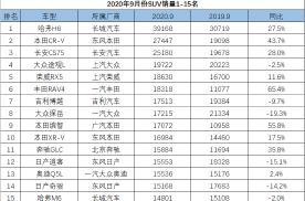 9月SUV销量排行榜,哈弗H6销量近4万,丰田RAV4大卖