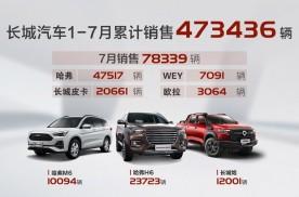 """开启""""变革""""时代,长城汽车7月销售78,339辆 同比大增"""